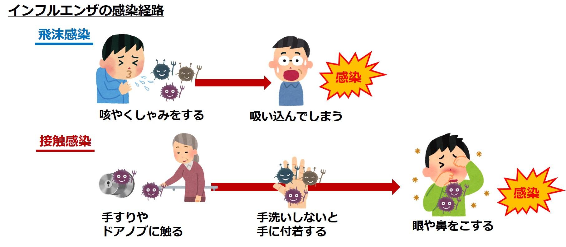 家族がインフルエンザにかかった時の感染防止策 …